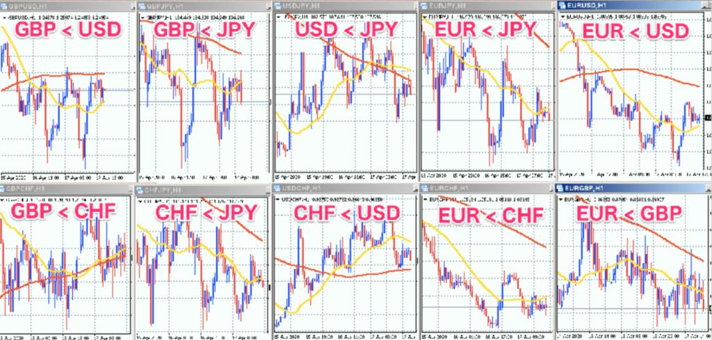 通貨の強弱2