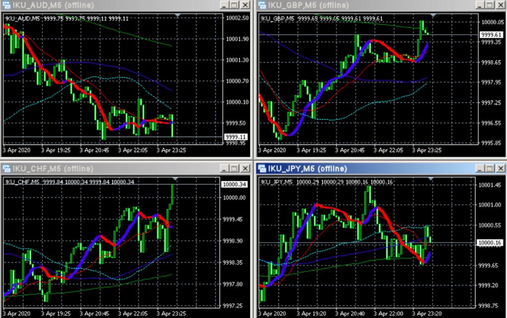 通貨の強弱 MT4